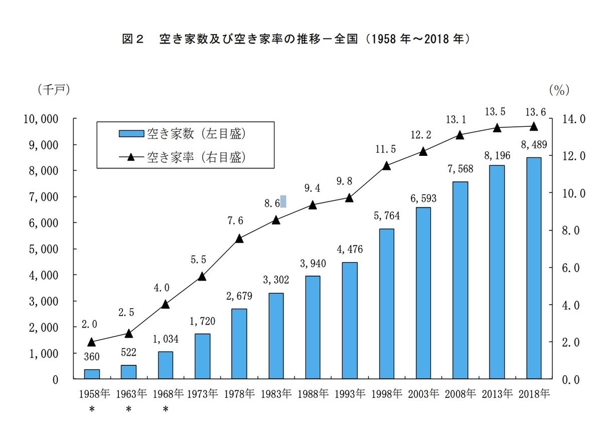 総務省平成 30 年住宅・土地統計調査 住宅及び世帯に関する基本集計